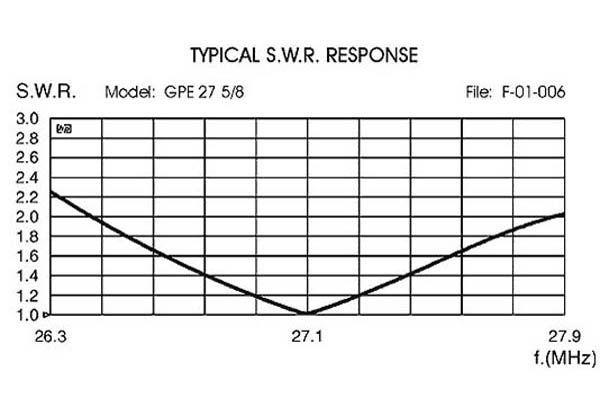 Sirio GPE-27 5/8 - CB-Basisantenne